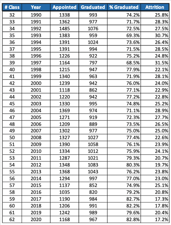 Appointed/Graduated stats for Classes 1990-2020