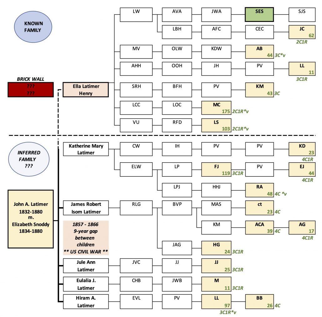 Abbreviated Pedigree Chart
