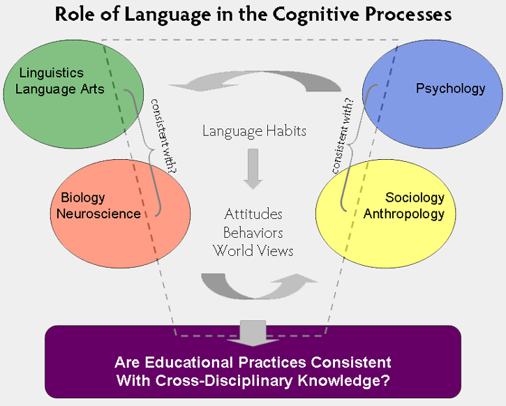 Role of Language Graphic